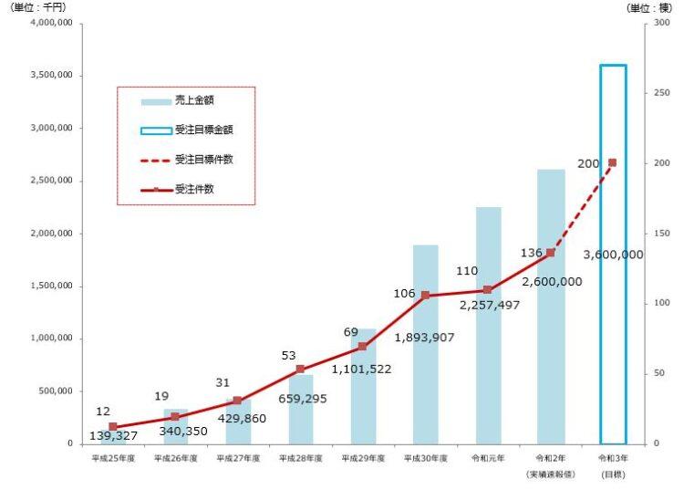 アッシュホームの受注件数と売上金額実績グラフ
